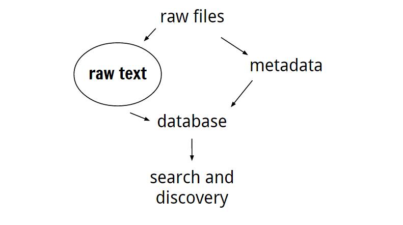 Ham dosyalar > ham metin> üst veri> veritabanı> araştırma & keşfetme Dosya,ek ya da gömülür kod > türünü belirle> metni nasıl kazıyacağımızı biliyor muyuz?> hayır (not al, sonra uğraş) > evet ( kazı, OCR ve tekrarla)