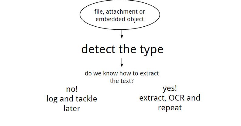 Dosya,ek ya da gömülür kod > türünü belirle> metni nasıl kazıyacağımızı biliyor muyuz?> hayır (not al, sonra uğraş) > evet ( kazı, OCR ve tekrarla)